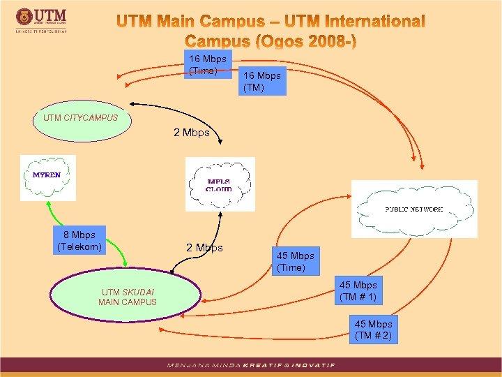 16 Mbps (Time) 16 Mbps (TM) UTM CITYCAMPUS 2 Mbps 8 Mbps (Telekom) UTM