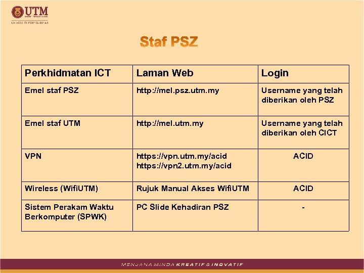 Perkhidmatan ICT Laman Web Login Emel staf PSZ http: //mel. psz. utm. my Username