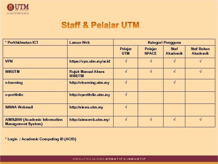 * Perkhidmatan ICT Laman Web Kategori Pengguna Pelajar UTM Pelajar SPACE Staf Akademik Staf