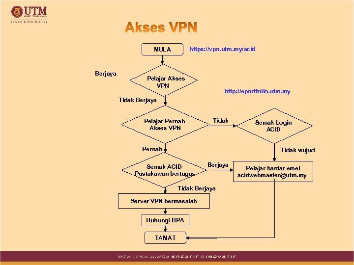 https: //vpn. utm. my/acid MULA Berjaya Pelajar Akses VPN http: //eportfolio. utm. my Tidak