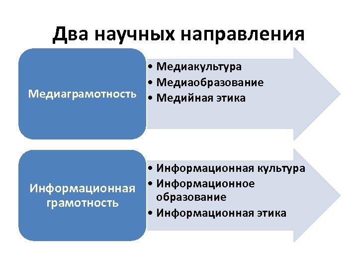 Два научных направления • Медиакультура • Медиаобразование Медиаграмотность • Медийная этика • Информационная культура
