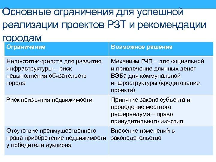 Основные ограничения для успешной реализации проектов РЗТ и рекомендации городам Ограничение Возможное решение Недостаток