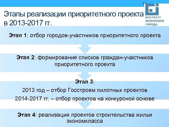 14 Этапы реализации приоритетного проекта в 2013 -2017 гг. Этап 1: отбор городов-участников приоритетного