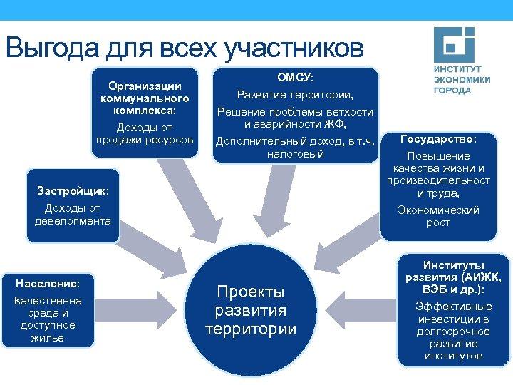 Выгода для всех участников Организации коммунального комплекса: Доходы от продажи ресурсов ОМСУ: Развитие территории,
