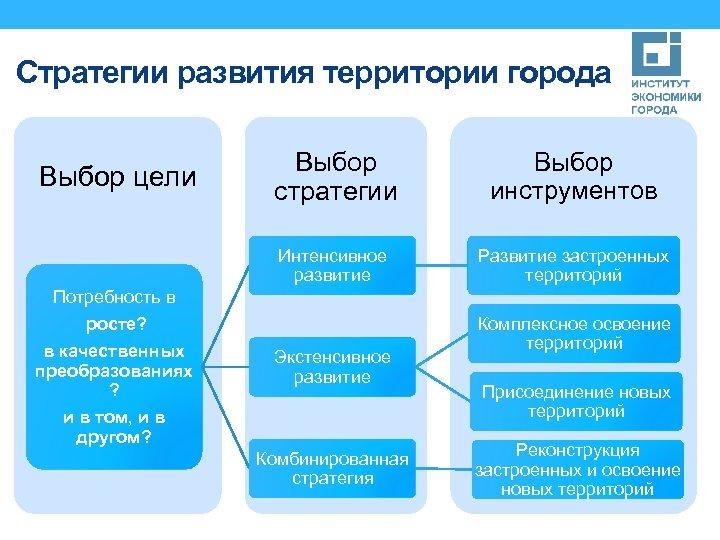 Стратегии развития территории города Выбор инструментов Интенсивное развитие Выбор цели Выбор стратегии Развитие застроенных