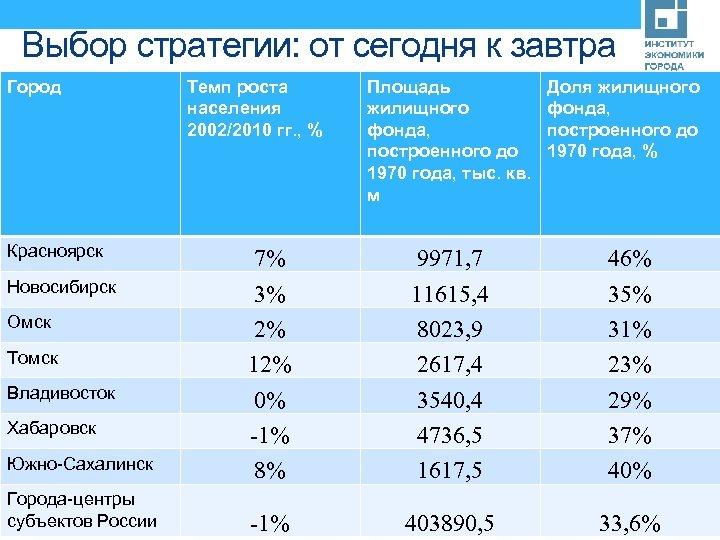 Выбор стратегии: от сегодня к завтра Город Красноярск Новосибирск Омск Томск Владивосток Хабаровск Южно-Сахалинск