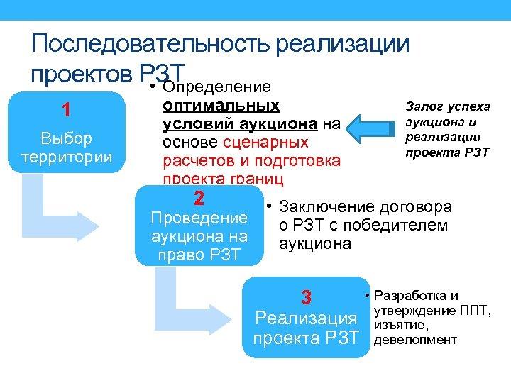 Последовательность реализации проектов РЗТ • Определение 1 Выбор территории оптимальных условий аукциона на основе