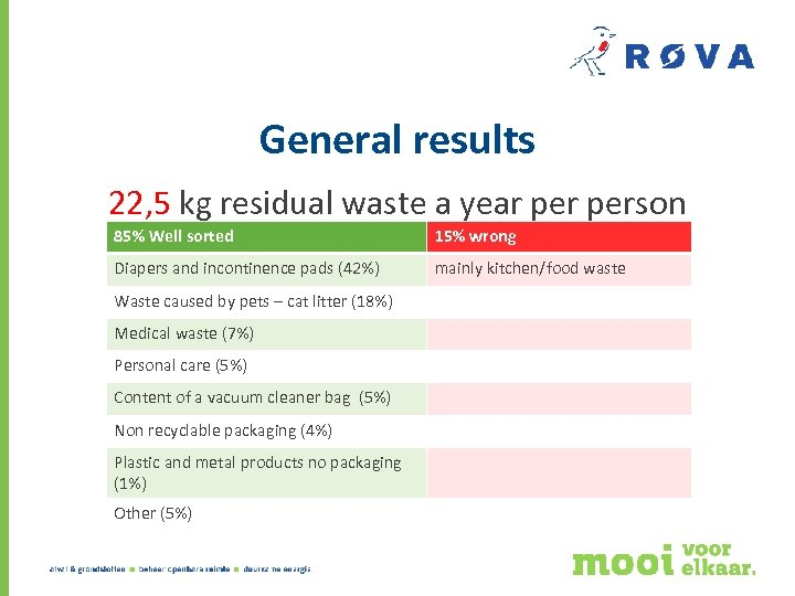 General results 22, 5 kg residual waste a year person 85% Well sorted 15%