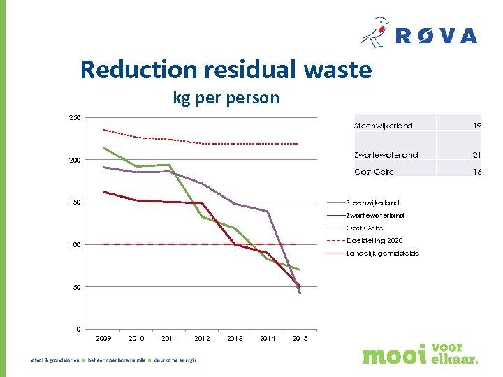 Reduction residual waste kg person 250 Steenwijkerland Zwartewaterland 150 21 Oost Gelre 200 19