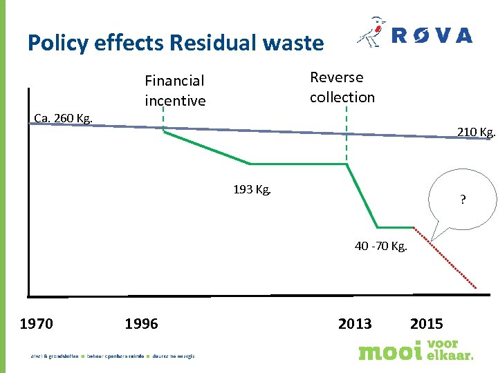 Policy effects Residual waste Ca. 260 Kg. Reverse collection Financial incentive 210 Kg. 193