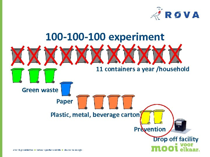 100 -100 experiment 11 containers a year /household Green waste Paper Plastic, metal, beverage