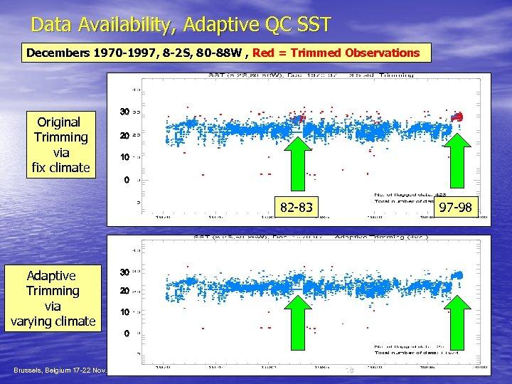 Data Availability, Adaptive QC SST Decembers 1970 -1997, 8 -2 S, 80 -88 W
