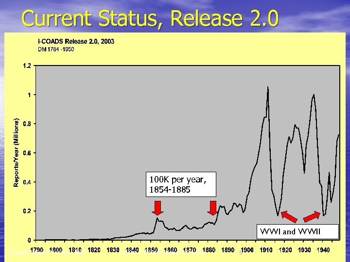 Current Status, Release 2. 0 100 K per year, 1854 -1885 WWI and WWII