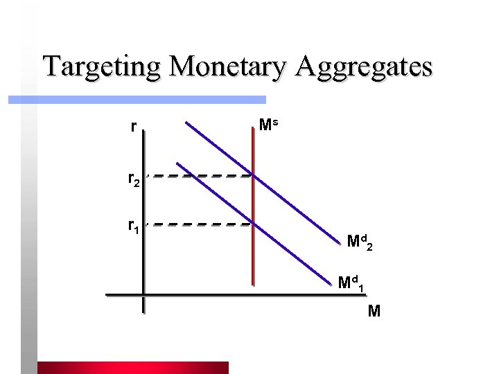 Targeting Monetary Aggregates r Ms r 2 r 1 Md 2 Md 1 M