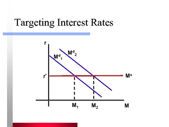 Targeting Interest Rates r Md 1 Md 2 Ms r* M 1 M 2