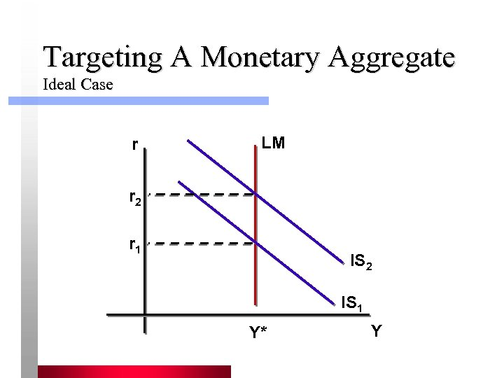 Targeting A Monetary Aggregate Ideal Case r LM r 2 r 1 IS 2