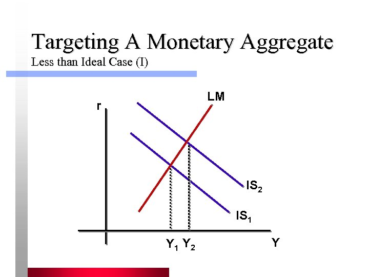 Targeting A Monetary Aggregate Less than Ideal Case (I) LM r IS 2 IS