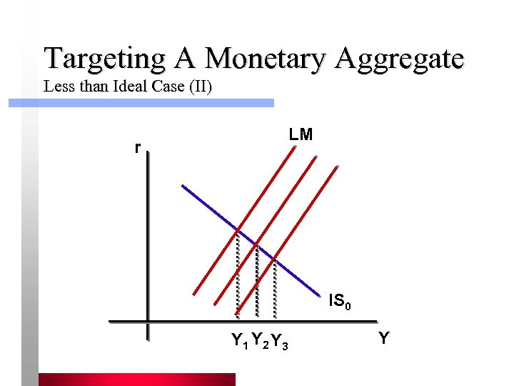 Targeting A Monetary Aggregate Less than Ideal Case (II) LM r IS 0 Y
