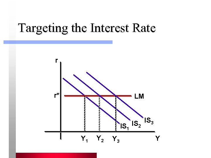 Targeting the Interest Rate r r* LM IS 2 IS 3 IS 1 Y
