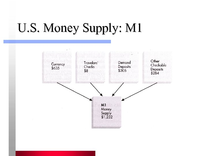 U. S. Money Supply: M 1