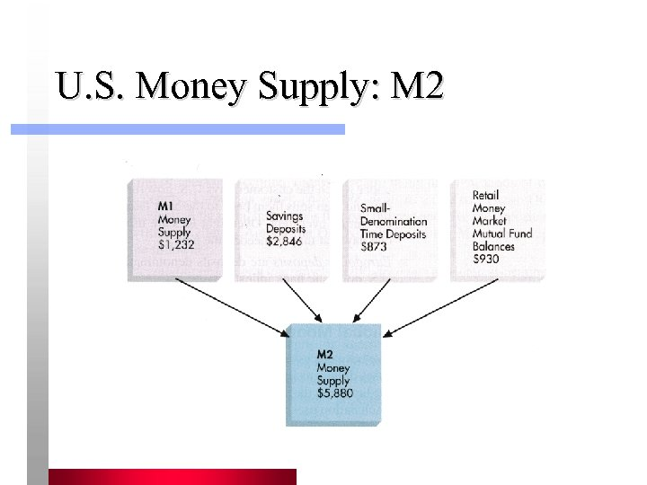U. S. Money Supply: M 2