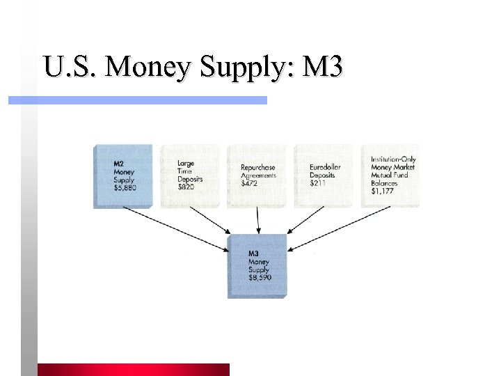 U. S. Money Supply: M 3