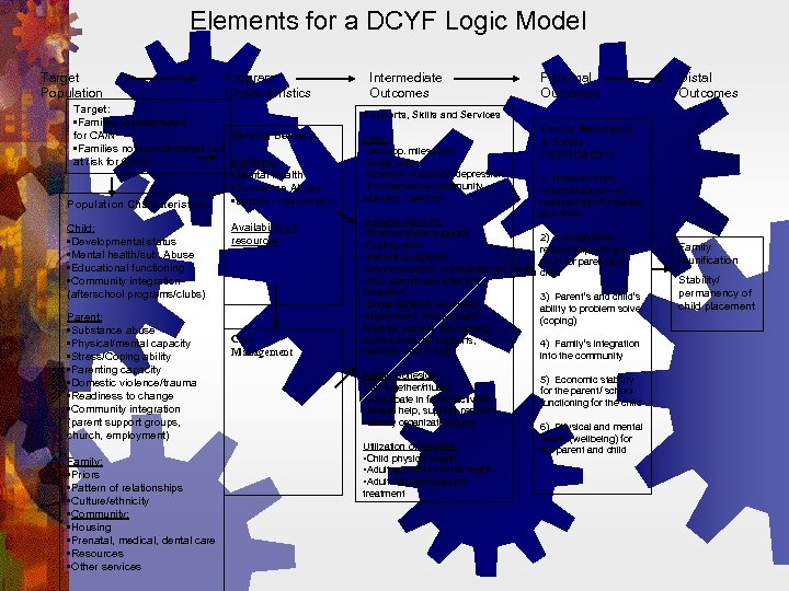 Elements for a DCYF Logic Model Target Population Program Characteristics Target: • Families substantiated