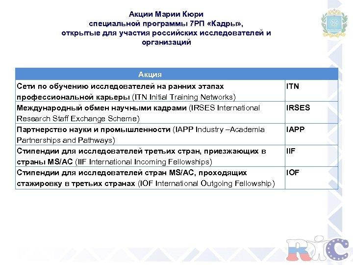Акции Марии Кюри специальной программы 7 РП «Кадры» , открытые для участия российских исследователей