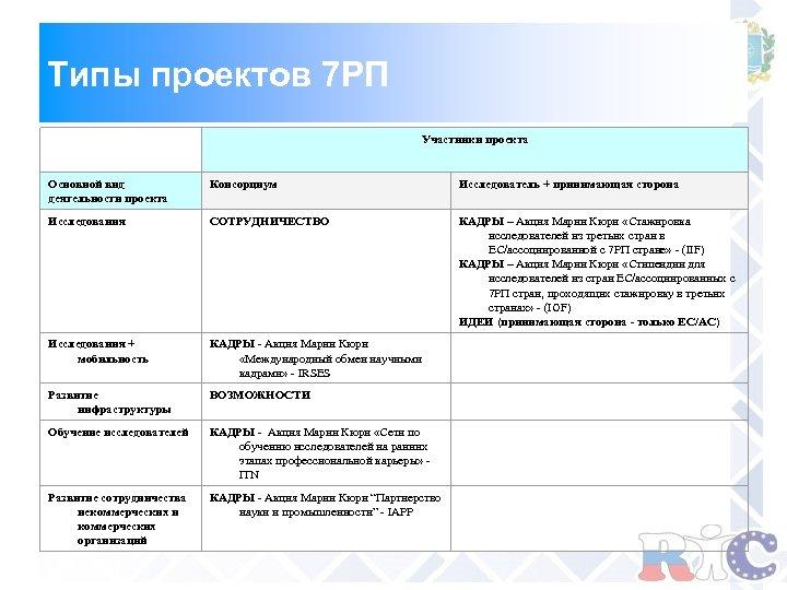 Типы проектов 7 РП Участники проекта Основной вид деятельности проекта Консорциум Исследователь + принимающая