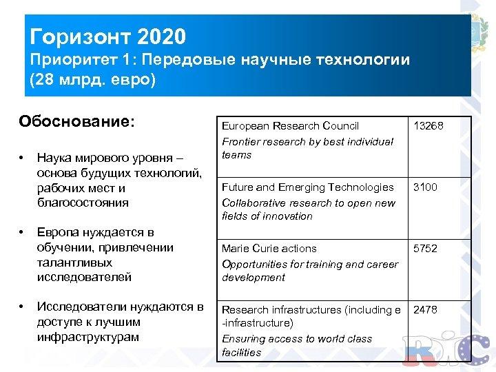 Горизонт 2020 Приоритет 1: Передовые научные технологии (28 млрд. евро) Обоснование: • • •