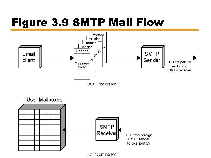 Figure 3. 9 SMTP Mail Flow