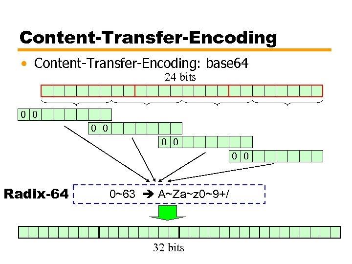 Content-Transfer-Encoding • Content-Transfer-Encoding: base 64 24 bits 0 0 0 0 Radix-64 0~63 A~Za~z