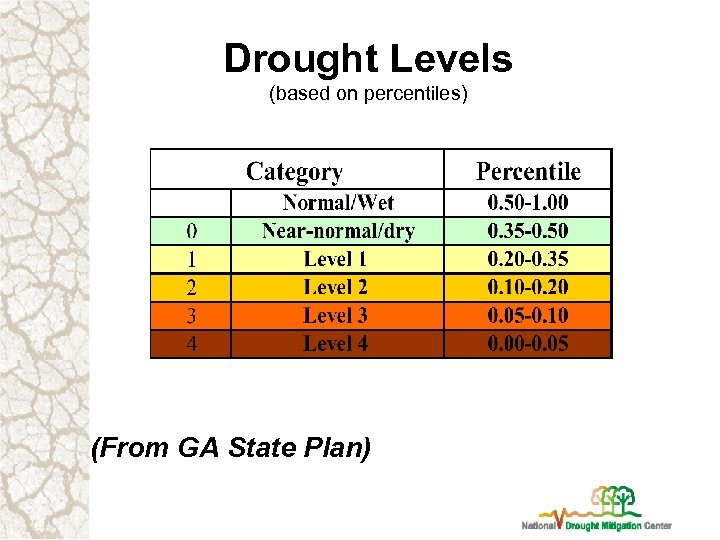 Drought Levels (based on percentiles) (From GA State Plan)