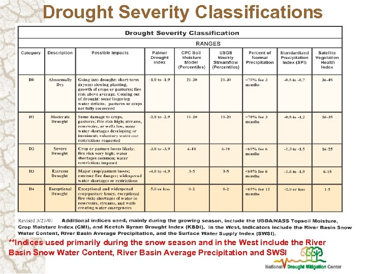 Drought Severity Classifications **Indices used primarily during the snow season and in the West