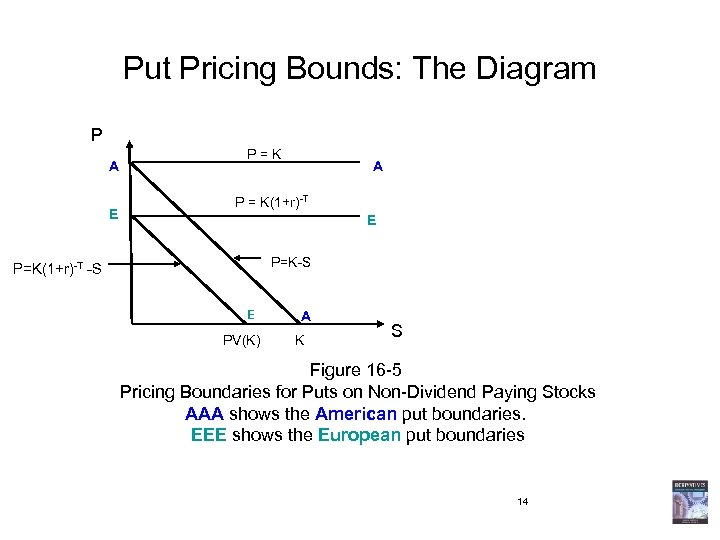 Put Pricing Bounds: The Diagram P A E P = K A P =