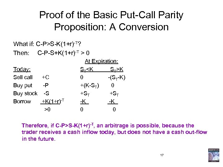Proof of the Basic Put-Call Parity Proposition: A Conversion What if: C-P>S-K(1+r)-T? Then: C-P-S+K(1+r)-T