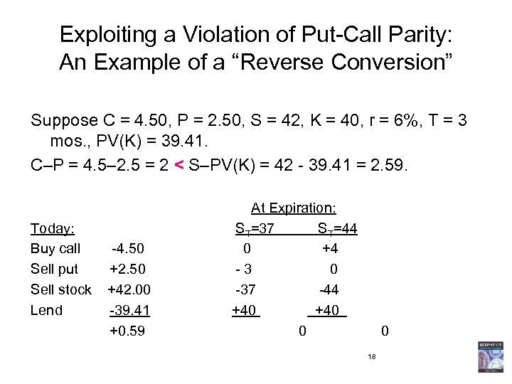 """Exploiting a Violation of Put-Call Parity: An Example of a """"Reverse Conversion"""" Suppose C"""