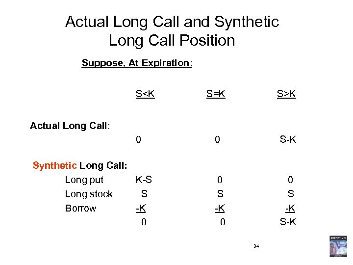 Actual Long Call and Synthetic Long Call Position Suppose, At Expiration: S<K S=K S>K