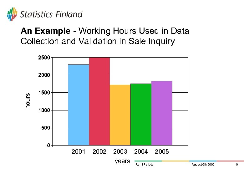 hours An Example - Working Hours Used in Data Collection and Validation in Sale