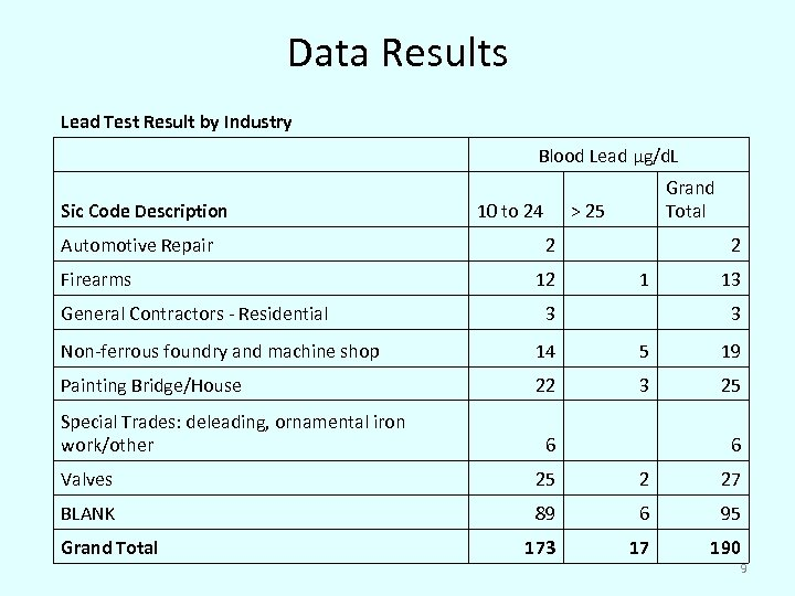 Data Results Lead Test Result by Industry Sic Code Description Automotive Repair Firearms General