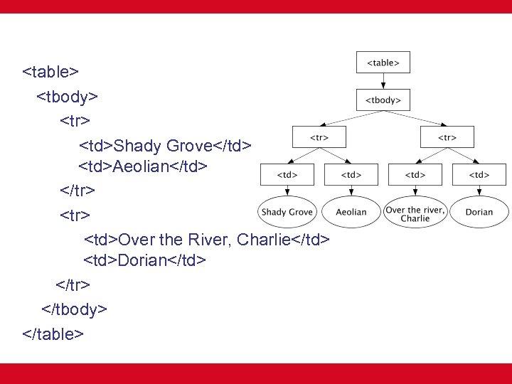 <table> <tbody> <tr> <td>Shady Grove</td> <td>Aeolian</td> </tr> <td>Over the River, Charlie</td> <td>Dorian</td> </tr> </tbody>