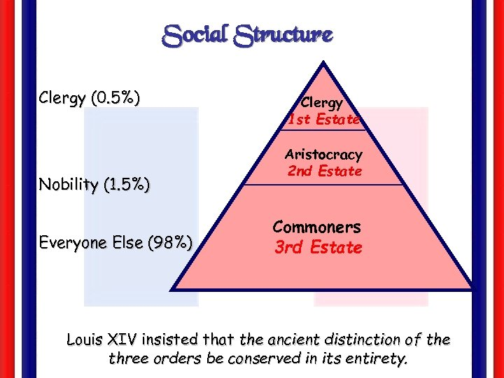 Social Structure Clergy (0. 5%) Nobility (1. 5%) Everyone Else (98%) Clergy 1 st