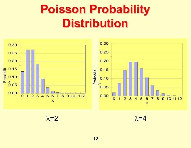 Probabilit y Poisson Probability Distribution =2 =4 12