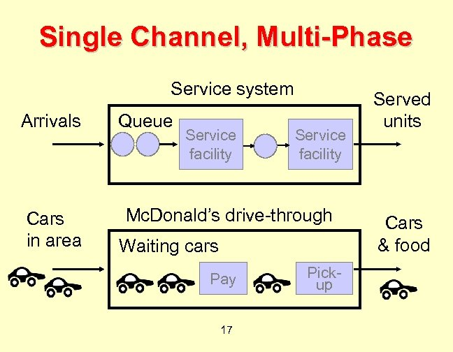 Single Channel, Multi-Phase Service system Arrivals Cars in area Queue Service facility Mc. Donald's