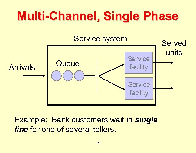 Multi-Channel, Single Phase Service system Arrivals Service facility Queue Service facility Example: Bank customers