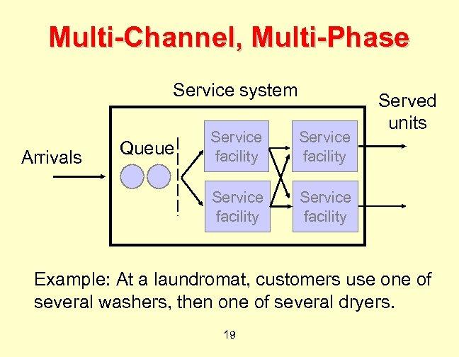 Multi-Channel, Multi-Phase Service system Queue Service facility Arrivals Service facility Served units Service facility
