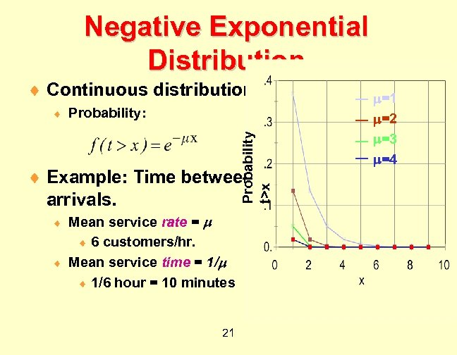 Negative Exponential Distribution ¨ Continuous distribution. Probability: Probability t>x ¨ ¨ Example: Time between