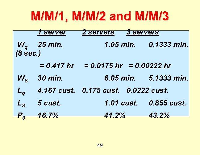 M/M/1, M/M/2 and M/M/3 1 server 2 servers Wq 25 min. (8 sec. )