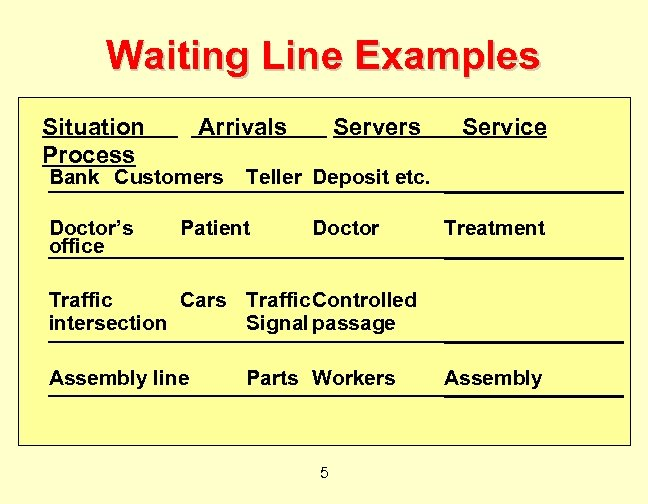 Waiting Line Examples Situation Process Arrivals Bank Customers Doctor's office Servers Service Teller Deposit