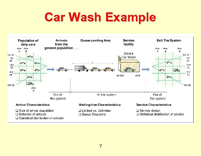 Car Wash Example 7